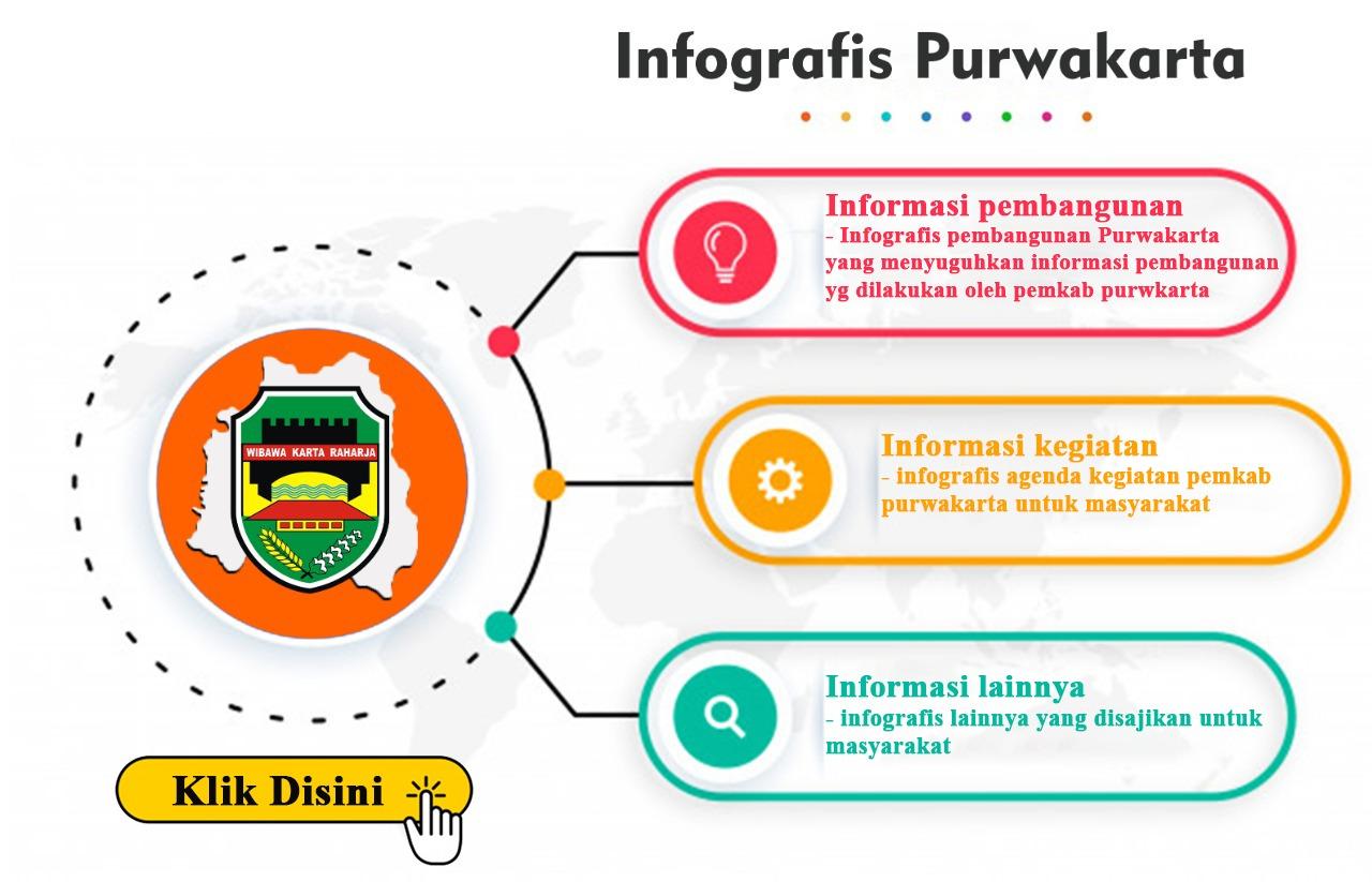 Infografis Purwakarta